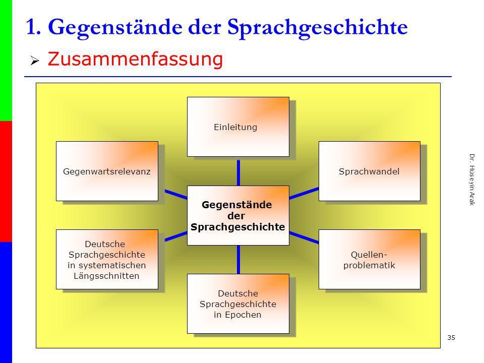 Dr. Hüseyin Arak 35 1. Gegenstände der Sprachgeschichte Zusammenfassung Gegenstände der Sprachgeschichte EinleitungSprachwandel Quellen- problematik D