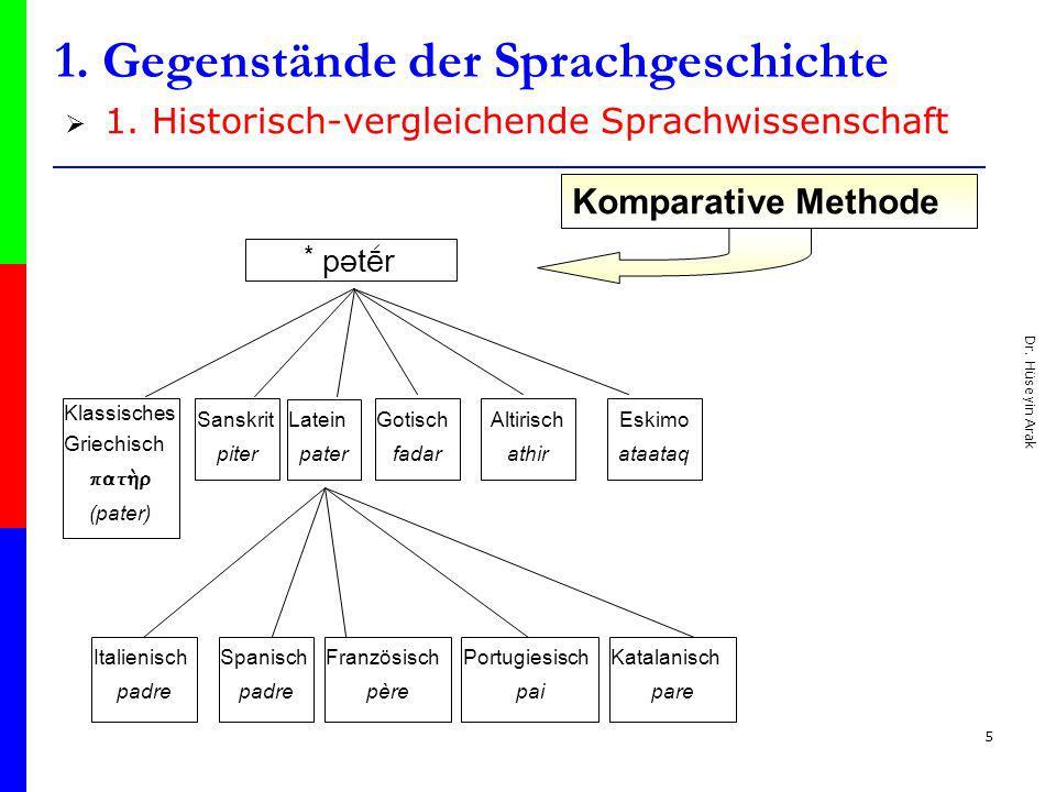Dr. Hüseyin Arak 5 1. Gegenstände der Sprachgeschichte 1. Historisch-vergleichende Sprachwissenschaft * pətēr Klassisches Griechisch pat¾r (pater) San