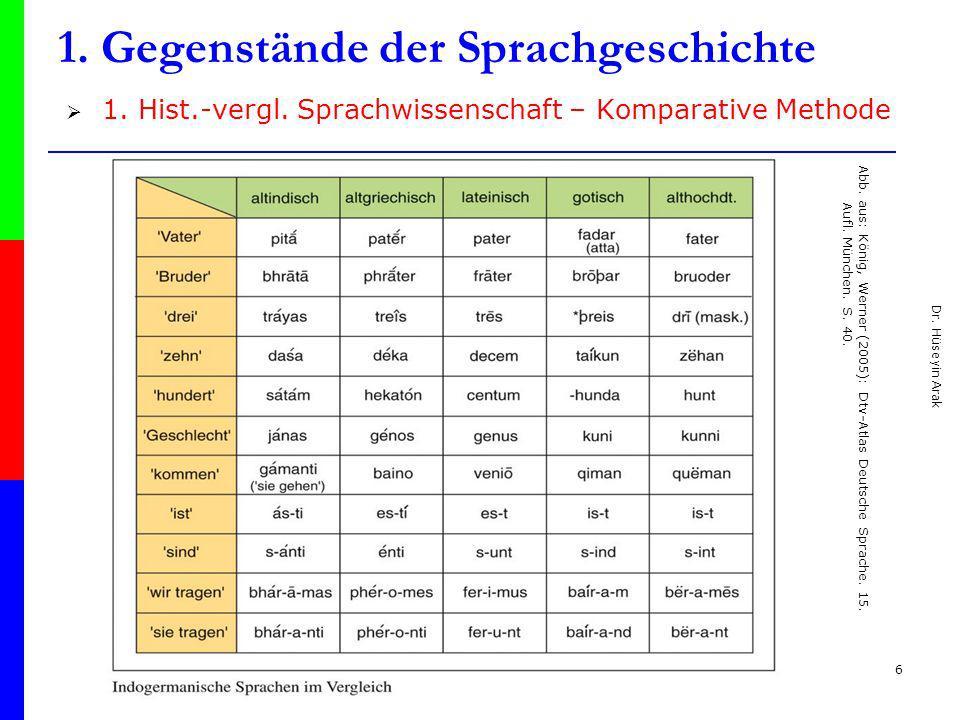 Dr. Hüseyin Arak 6 1. Gegenstände der Sprachgeschichte 1. Hist.-vergl. Sprachwissenschaft – Komparative Methode Abb. aus: König, Werner (2005): Dtv-At