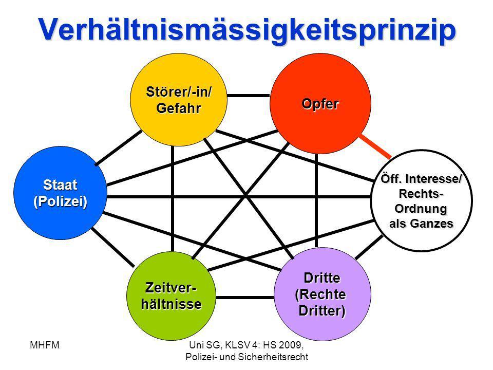 MHFMUni SG, KLSV 4: HS 2009, Polizei- und SicherheitsrechtVerhältnismässigkeitsprinzipStörer/-in/Gefahr Staat(Polizei) Dritte(RechteDritter) Opfer Öff
