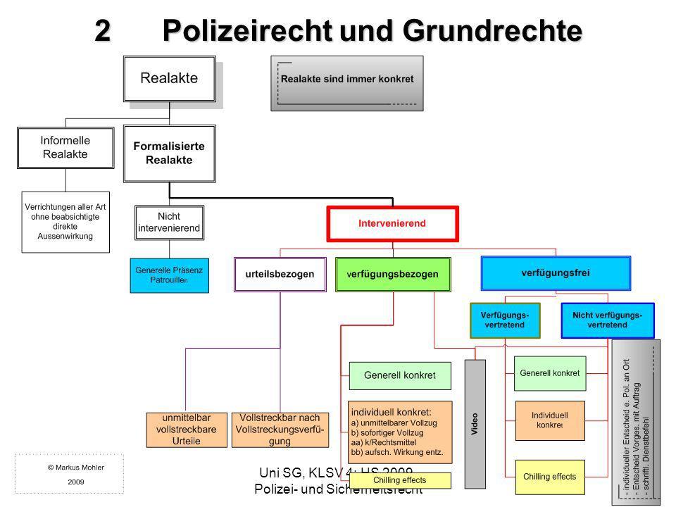 MHFMUni SG, KLSV 4: HS 2009, Polizei- und Sicherheitsrecht 2Polizeirecht und Grundrechte
