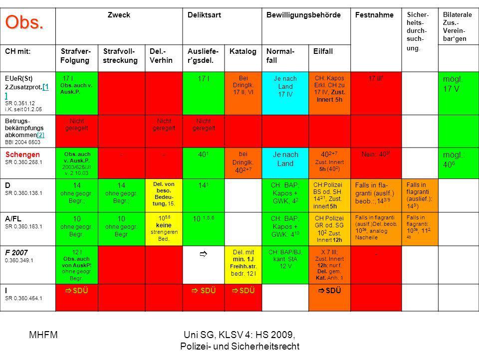 MHFMUni SG, KLSV 4: HS 2009, Polizei- und Sicherheitsrecht Obs. ZweckDeliktsartBewilligungsbehördeFestnahme Sicher- heits- durch- such- ung. Bilateral