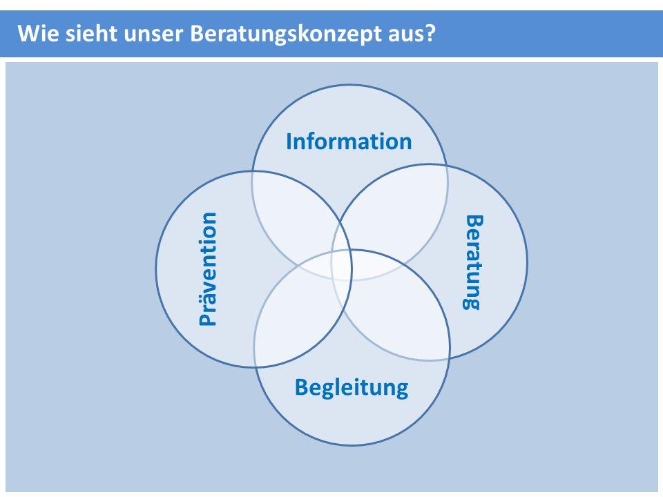 Wie sieht unser Beratungskonzept aus? Information Beratung Begleitung Prävention