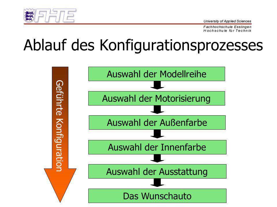 Ablauf des Konfigurationsprozesses Auswahl der Modellreihe Auswahl der Motorisierung Auswahl der Außenfarbe Auswahl der Innenfarbe Auswahl der Ausstat