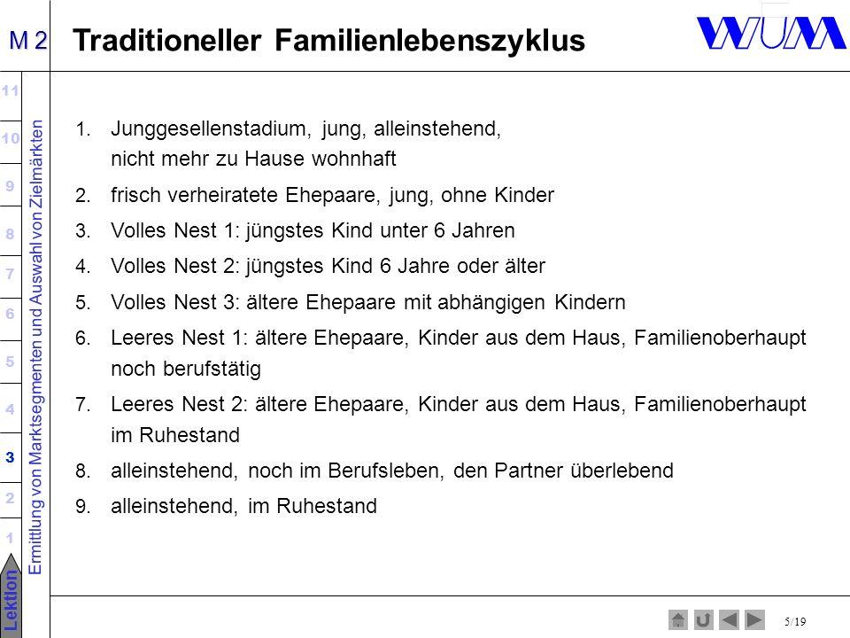 Ermittlung von Marktsegmenten und Auswahl von Zielmärkten 11 10 9 8 7 6 5 4 3 2 1 Lektion M 2 5/19 Traditioneller Familienlebenszyklus 1.