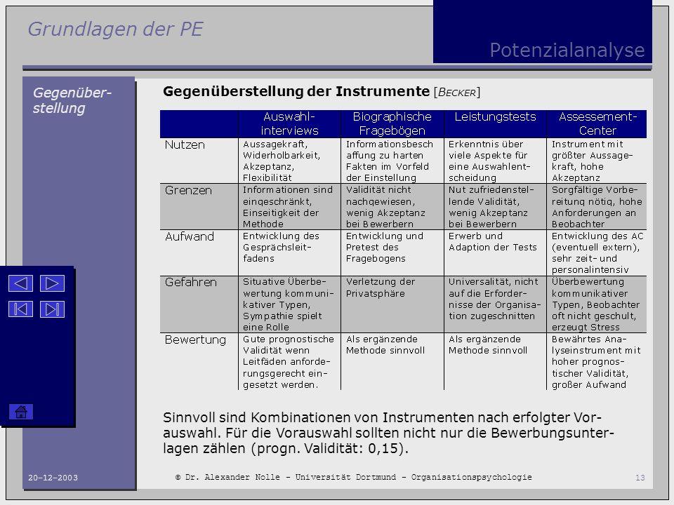 Grundlagen der PE © Dr. Alexander Nolle - Universität Dortmund - Organisationspsychologie 20-12-200313 Potenzialanalyse Gegenüber- stellung Gegenübers
