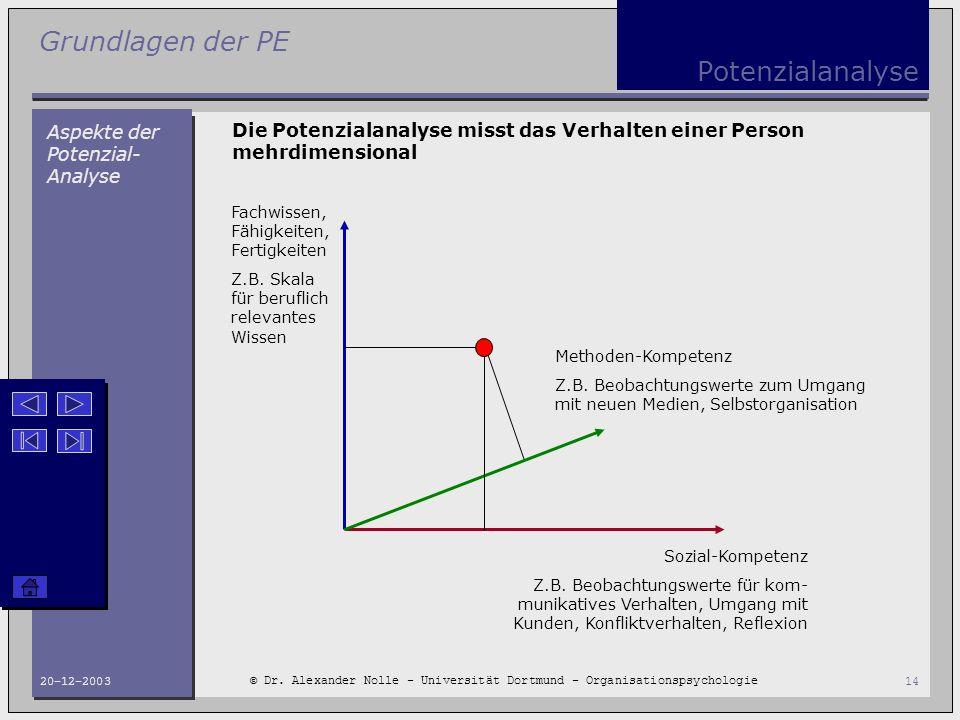 Grundlagen der PE © Dr. Alexander Nolle - Universität Dortmund - Organisationspsychologie 20-12-200314 Potenzialanalyse Aspekte der Potenzial- Analyse