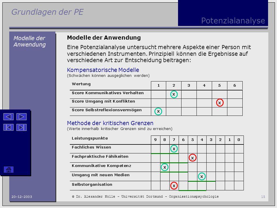 Grundlagen der PE © Dr. Alexander Nolle - Universität Dortmund - Organisationspsychologie 20-12-200315 Potenzialanalyse Modelle der Anwendung Eine Pot