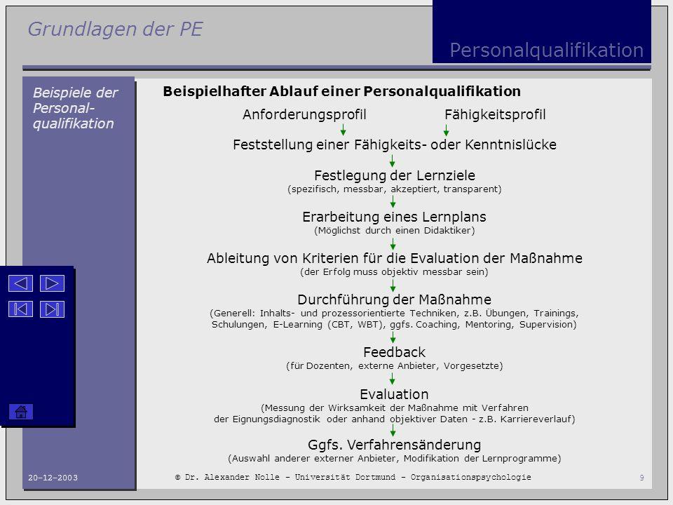 Grundlagen der PE © Dr. Alexander Nolle - Universität Dortmund - Organisationspsychologie 20-12-20039 Personalqualifikation Beispiele der Personal- qu