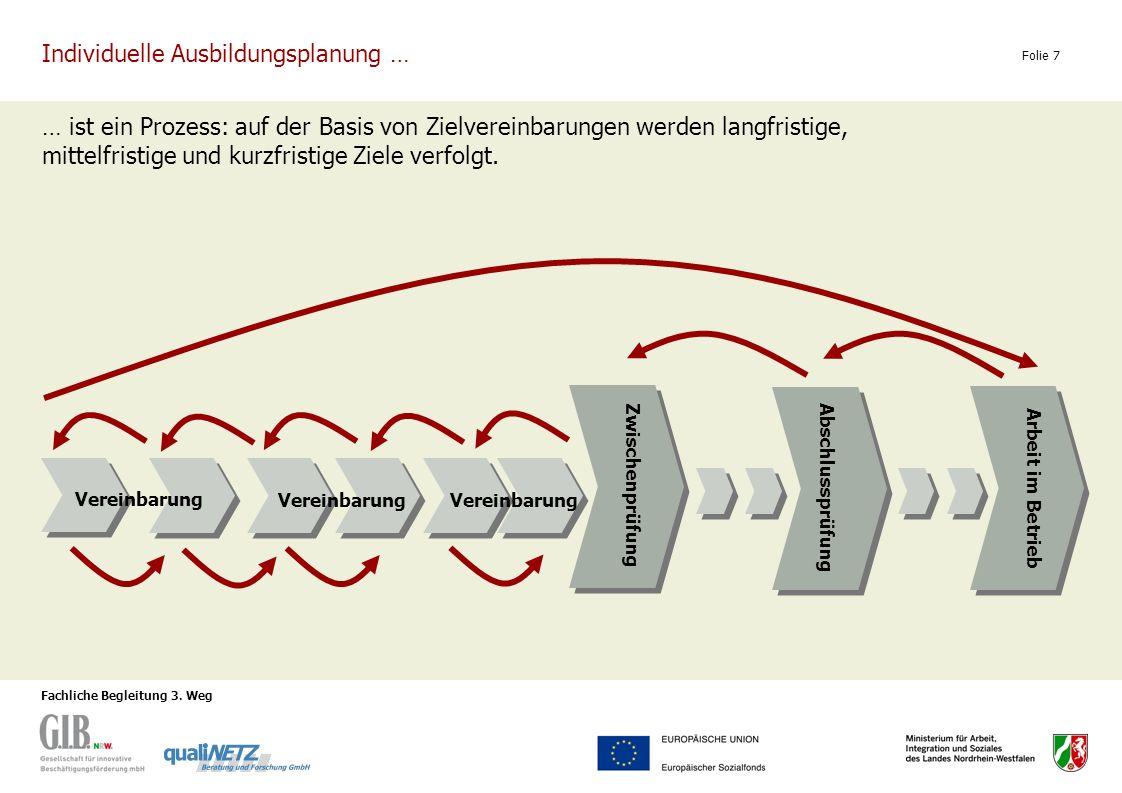 Fachliche Begleitung 3. Weg Folie 7 Individuelle Ausbildungsplanung … … ist ein Prozess: auf der Basis von Zielvereinbarungen werden langfristige, mit