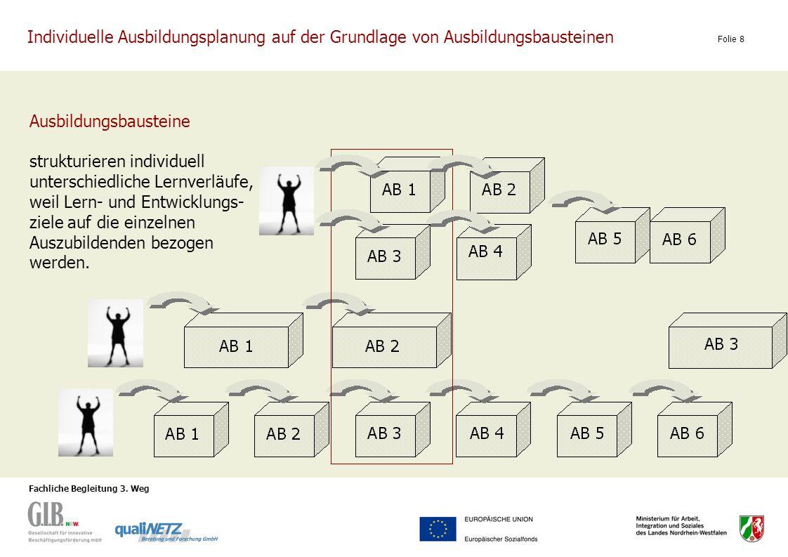 Fachliche Begleitung 3. Weg Folie 8 Ausbildungsbausteine strukturieren individuell unterschiedliche Lernverläufe, weil Lern- und Entwicklungs- ziele a