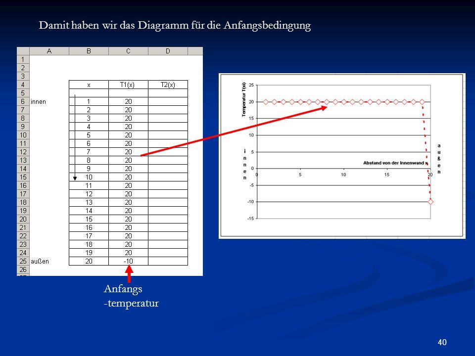 40 Damit haben wir das Diagramm für die Anfangsbedingung Anfangs -temperatur