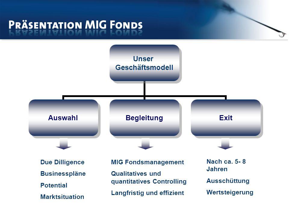 Due Dilligence Businesspläne Potential Marktsituation MIG Fondsmanagement Qualitatives und quantitatives Controlling Langfristig und effizient Nach ca.