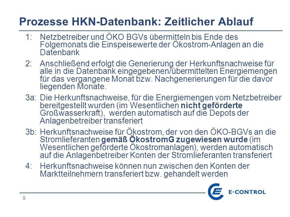 5 Prozesse HKN-Datenbank: Zeitlicher Ablauf 1: Netzbetreiber und ÖKO BGVs übermitteln bis Ende des Folgemonats die Einspeisewerte der Ökostrom-Anlagen