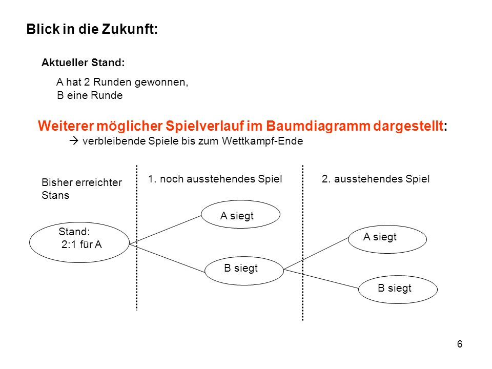 17 Stochastisches Modell: 4-stufiges Zufallsexperiment 4x Wählen Ausgänge: (1.
