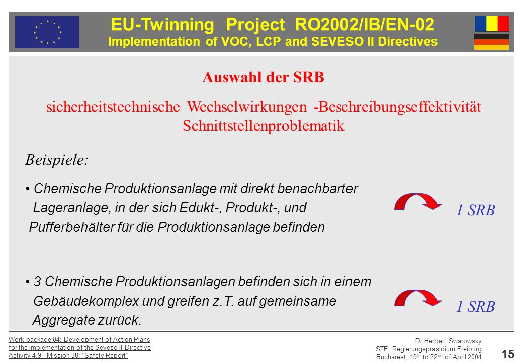 EU-Twinning Project RO2002/IB/EN-02 Implementation of VOC, LCP and SEVESO II Directives Dr.Herbert Swarowsky STE, Regierungspräsidium Freiburg Bucharest, 19 th to 22 nd of April 2004 Work package 04: Development of Action Plans for the Implementation of the Seveso II Directive Activity Mission 38: Safety Report 15 Beispiele: Chemische Produktionsanlage mit direkt benachbarter Lageranlage, in der sich Edukt-, Produkt-, und Pufferbehälter für die Produktionsanlage befinden 3 Chemische Produktionsanlagen befinden sich in einem Gebäudekomplex und greifen z.T.