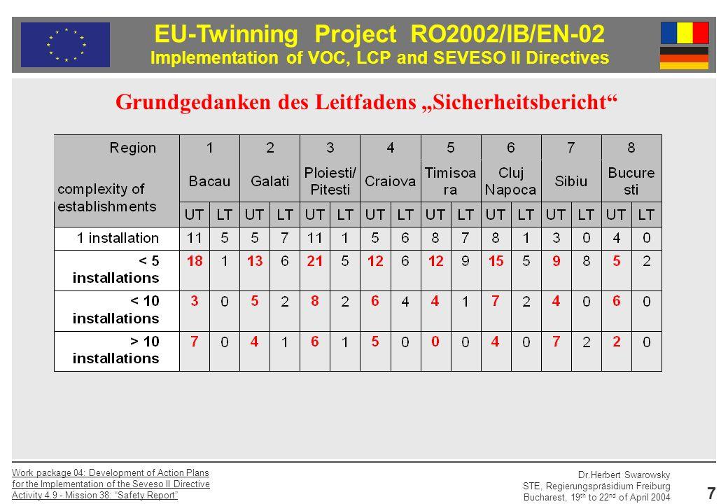 EU-Twinning Project RO2002/IB/EN-02 Implementation of VOC, LCP and SEVESO II Directives Dr.Herbert Swarowsky STE, Regierungspräsidium Freiburg Bucharest, 19 th to 22 nd of April 2004 Work package 04: Development of Action Plans for the Implementation of the Seveso II Directive Activity 4.9 - Mission 38: Safety Report 8 Grundgedanken des Leitfadens Sicherheitsbericht Es muss vermieden werden, dass der Wald vor lauter Bäumen nicht mehr gesehen wird, Gefahrenschwerpunkte in der Masse untergehen und der Sicherheitsbericht für alle Beteiligten nicht mehr handhabbar ist.
