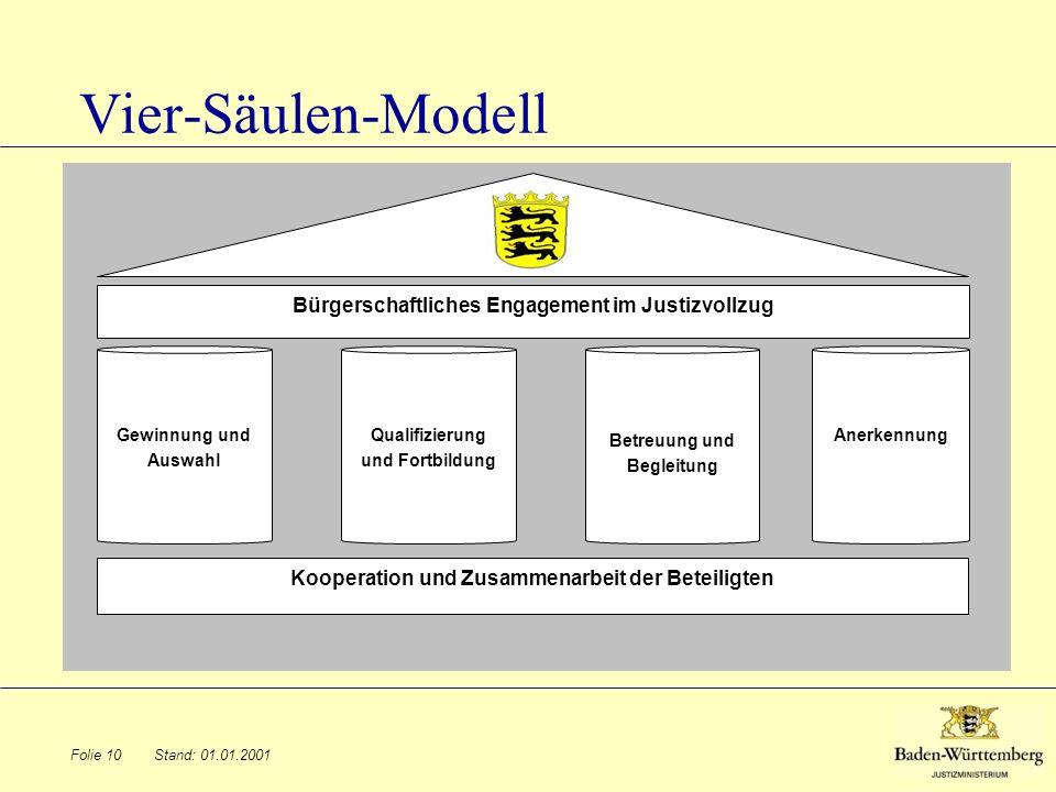 Stand: 01.01.2001Folie 10 Vier-Säulen-Modell Betreuung und Begleitung Qualifizierung und Fortbildung AnerkennungGewinnung und Auswahl Bürgerschaftlich