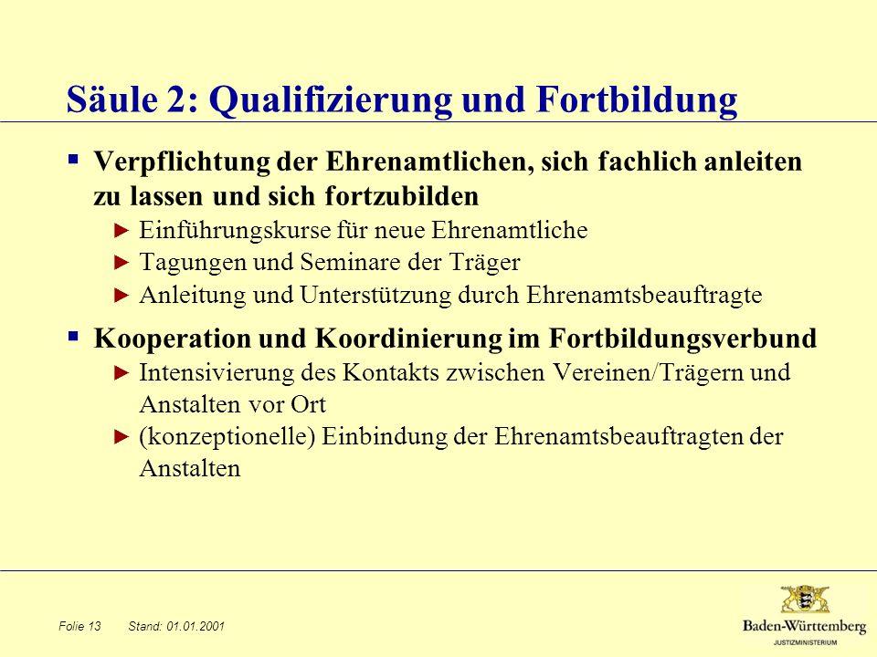 Stand: 01.01.2001 Säule 2: Qualifizierung und Fortbildung Verpflichtung der Ehrenamtlichen, sich fachlich anleiten zu lassen und sich fortzubilden Ein