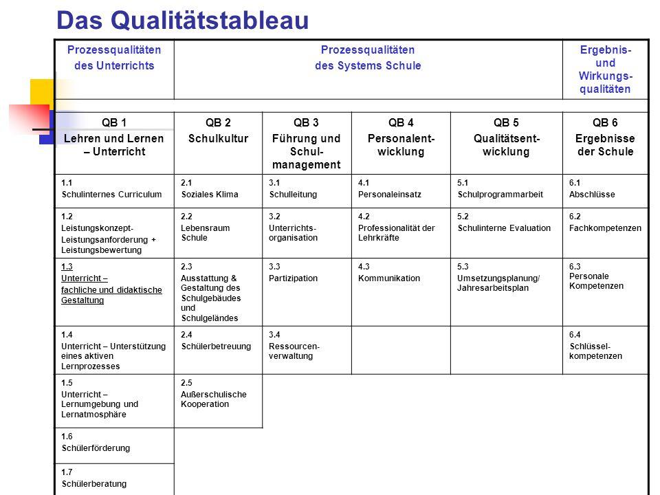 4. Die Qualitätsbereiche QB1Lehrer und Lernen – Unterricht QB2Schulkultur QB3Führung und Schulmanagement QB4Personalentwicklung QB5Qualitätsentwicklun