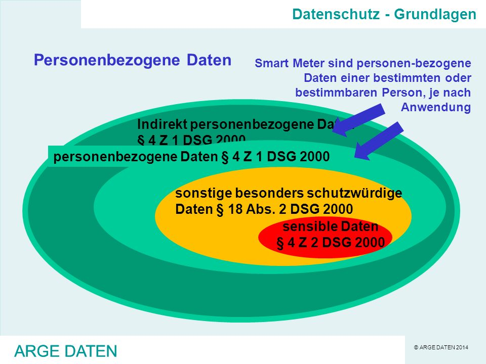 © ARGE DATEN 2014 Indirekt personenbezogene Daten § 4 Z 1 DSG 2000 personenbezogene Daten § 4 Z 1 DSG 2000 ARGE DATEN Personenbezogene Daten sonstige besonders schutzwürdige Daten § 18 Abs.