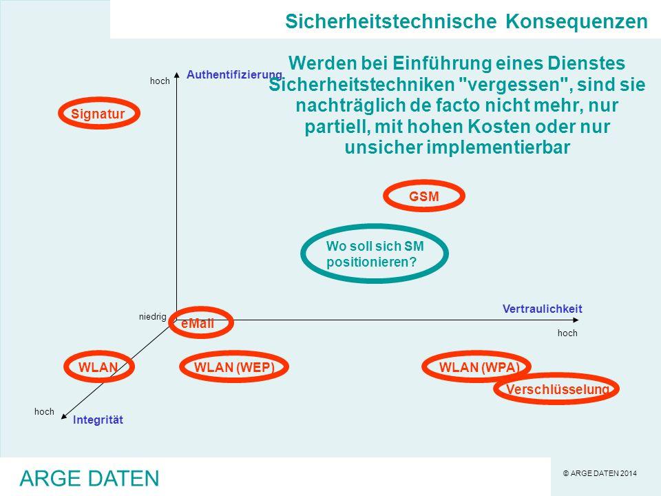 © ARGE DATEN 2014 ARGE DATEN Sicherheitstechnische Konsequenzen niedrig hoch Authentifizierung Integrität Vertraulichkeit WLANWLAN (WEP)WLAN (WPA)eMail Verschlüsselung SignaturGSM Wo soll sich SM positionieren.
