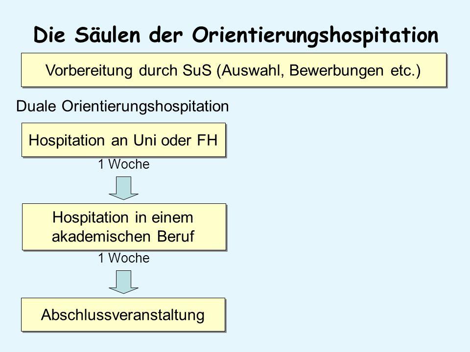 Die Säulen der Orientierungshospitation Duale Orientierungshospitation Hospitation an Uni oder FH 1 Woche Hospitation in einem akademischen Beruf 1 Woche AbschlussveranstaltungVorbereitung durch SuS (Auswahl, Bewerbungen etc.)