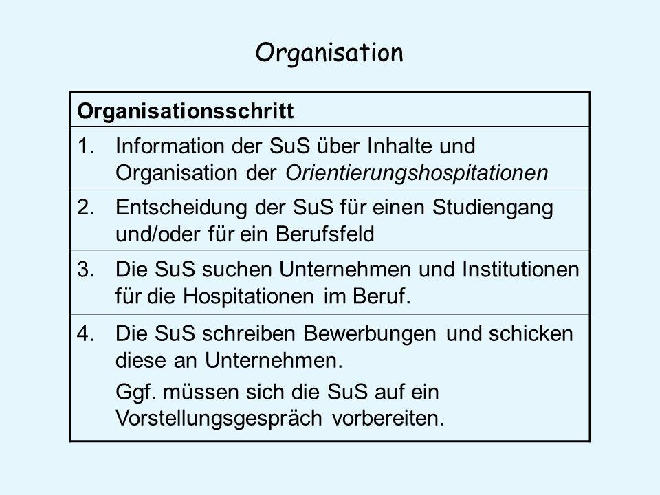 Organisation Organisationsschritt 1.Information der SuS über Inhalte und Organisation der Orientierungshospitationen 2.Entscheidung der SuS für einen Studiengang und/oder für ein Berufsfeld 3.Die SuS suchen Unternehmen und Institutionen für die Hospitationen im Beruf.