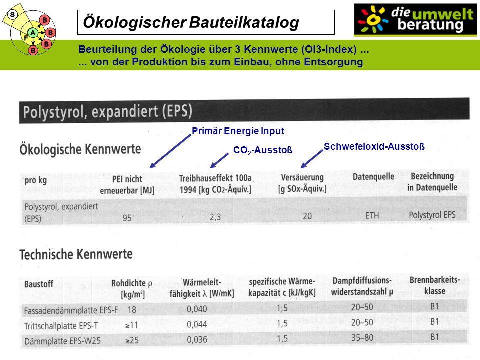 Ökologischer Bauteilkatalog Primär Energie Input CO 2 -Ausstoß Schwefeloxid-Ausstoß Beurteilung der Ökologie über 3 Kennwerte (OI3-Index)......