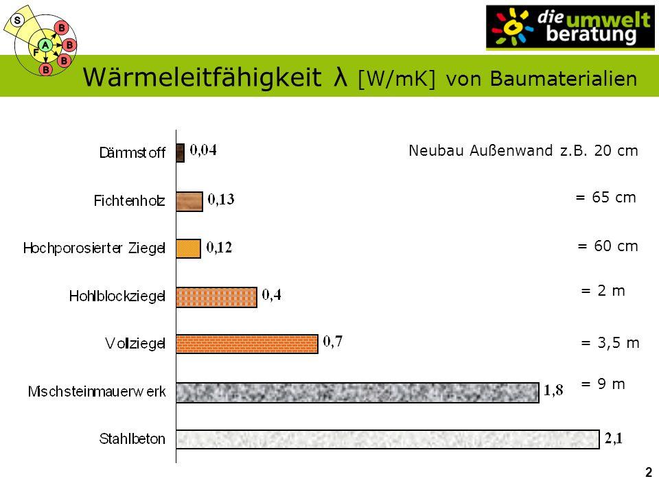 Wärmeleitfähigkeit λ [W/mK] von Baumaterialien 2 Neubau Außenwand z.B. 20 cm = 65 cm = 60 cm = 2 m = 3,5 m = 9 m