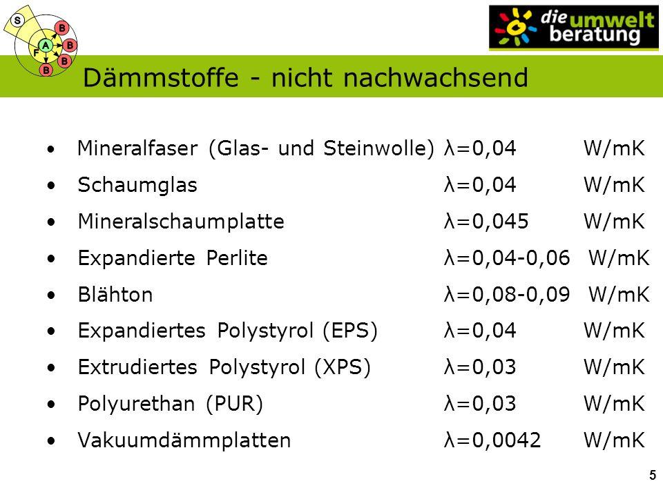 Mineralfaser (Glas- und Steinwolle)λ=0,04 W/mK Schaumglasλ=0,04 W/mK Mineralschaumplatteλ=0,045 W/mK Expandierte Perliteλ=0,04-0,06 W/mK Blähtonλ=0,08-0,09 W/mK Expandiertes Polystyrol (EPS)λ=0,04 W/mK Extrudiertes Polystyrol (XPS)λ=0,03 W/mK Polyurethan (PUR)λ=0,03 W/mK Vakuumdämmplattenλ=0,0042 W/mK Dämmstoffe - nicht nachwachsend 5
