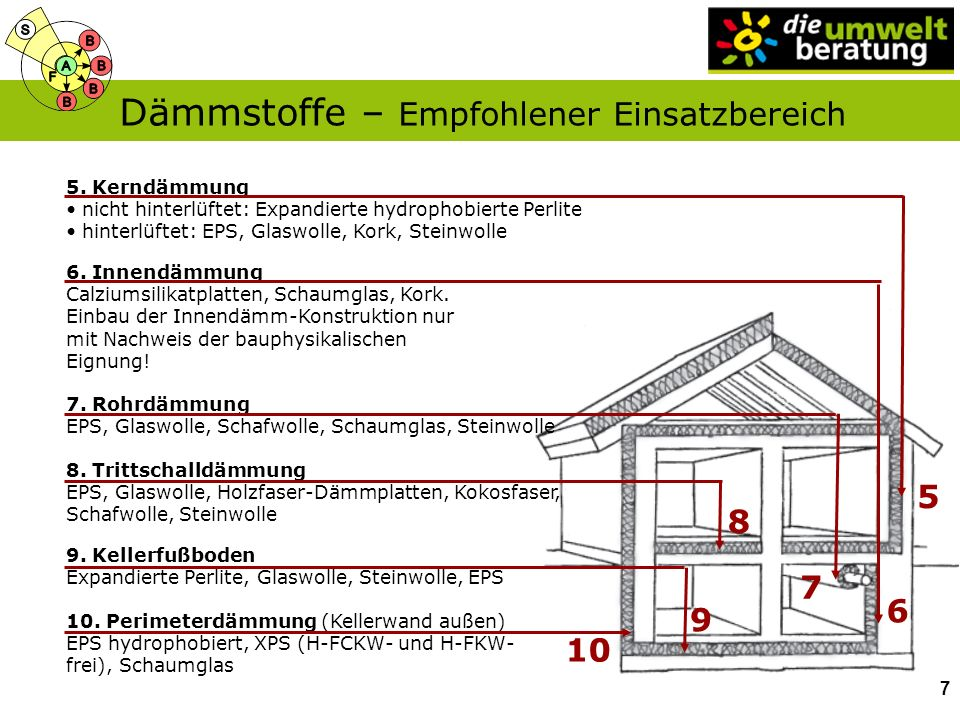 Dämmstoffe – Empfohlener Einsatzbereich 5. Kerndämmung nicht hinterlüftet: Expandierte hydrophobierte Perlite hinterlüftet: EPS, Glaswolle, Kork, Stei