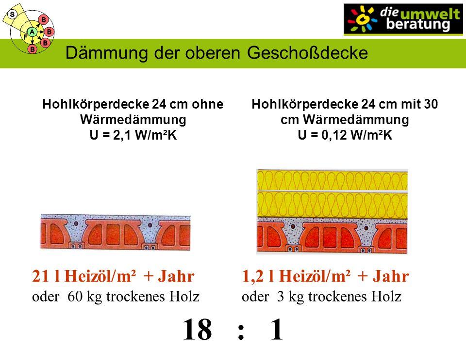 Hohlkörperdecke 24 cm ohne Wärmedämmung U = 2,1 W/m²K 18 : 1 Hohlkörperdecke 24 cm mit 30 cm Wärmedämmung U = 0,12 W/m²K 21 l Heizöl/m² + Jahr oder 60 kg trockenes Holz 1,2 l Heizöl/m² + Jahr oder 3 kg trockenes Holz Dämmung der oberen Geschoßdecke