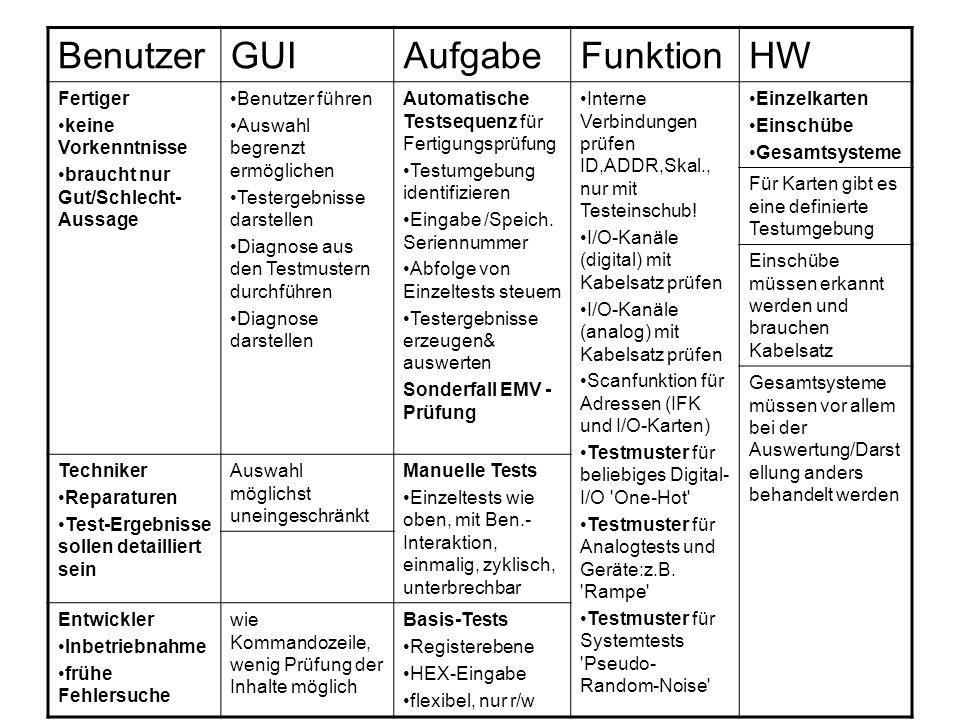 Testausführung (1) Eigenschaften 1.Arbeitet Sequenzen von r/w-Aktionen ab (evtl.