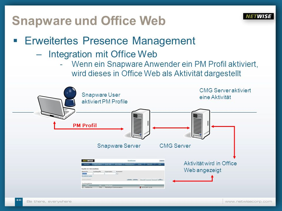 Snapware und Office Web Erweitertes Presence Management –Integration mit Office Web -Wenn ein Snapware Anwender ein PM Profil aktiviert, wird dieses i