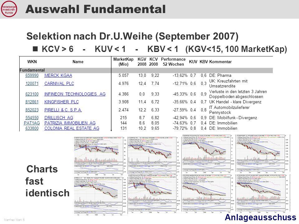 Anlageausschuss Manfred Wahl 5 Heidelberger Investoren- Runde Auswahl Fundamental WKNName MarketKap (Mio) KGV 2008 KCV 2008 Performance 52 Wochen KUVKBVKommentar Fundamental 659990MERCK KGAA5.05713,09,22-13,62%0,70,6DE: Pharma 120071CARNIVAL PLC4.97612,47,74-12,71%0,60,3 UK: Kreuzfahrten mit Umsatzrendite 623100INFINEON TECHNOLOGIES AG4.3860,09,33-45,33%0,60,9 Verluste in den letzten 3 Jahren Doppelboden abgeschlossen 812861KINGFISHER PLC3.90811,46,72-35,66%0,40,7UK Handel - klare Divergenz 852023PIRELLI & C.