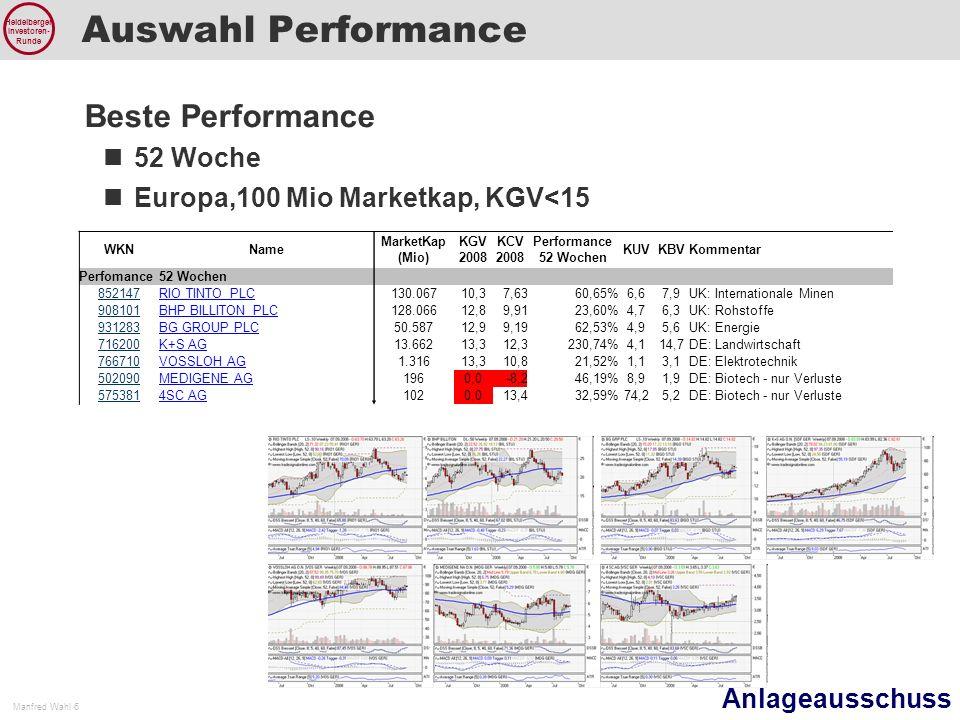 Anlageausschuss Manfred Wahl 7 Heidelberger Investoren- Runde Auswahl Teilnehmer Protokoll August WKNName MarketKap (Mio) KGV 2008 KCV 2008 Performance 52 Wochen KUVKBVKommentar Teilnehmer 620010INDUS HOLDING AG3436,33,93-28,90%0,41,5DE: Beteiligungen 676650NORDDEUTSCHE AFFINERIE AG1.2937,24,761,05%0,21,4DE: Kupfer 587590GESCO AG1578,87,83-0,46%0,62,2DE: Beteiligungen 565493Einhell435,512,7-48,00%0,10,4DE: Konsumgüter ?????Güde A0JJ4LGeneart6728,1-600,51%5,43,4DE: Biotech