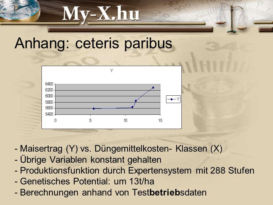 INNOCSEKK 156/2006 Anhang: ceteris paribus - Maisertrag (Y) vs.