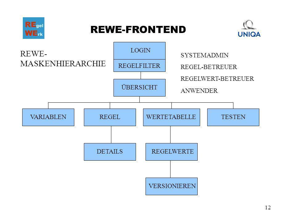 12 REWE-FRONTEND REGELFILTER LOGIN ÜBERSICHT VARIABLENREGELWERTETABELLETESTEN DETAILSREGELWERTE VERSIONIEREN SYSTEMADMIN REGEL-BETREUER REGELWERT-BETR