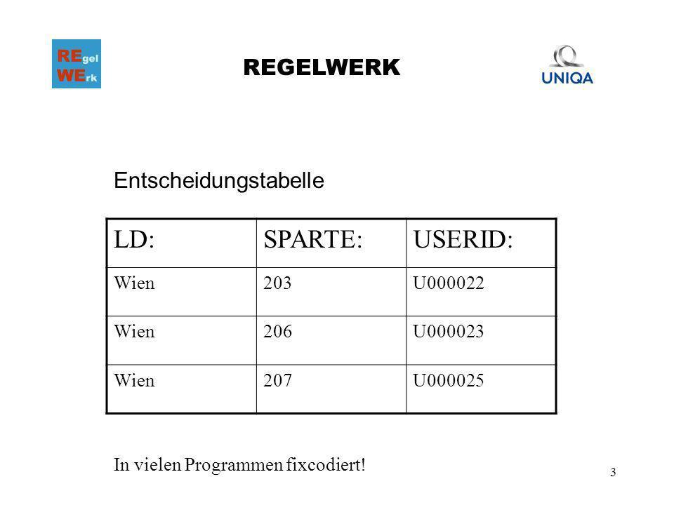 4 REGELWERK Regel Wenn LD = .UND SPARTE = . DANN USERID = .