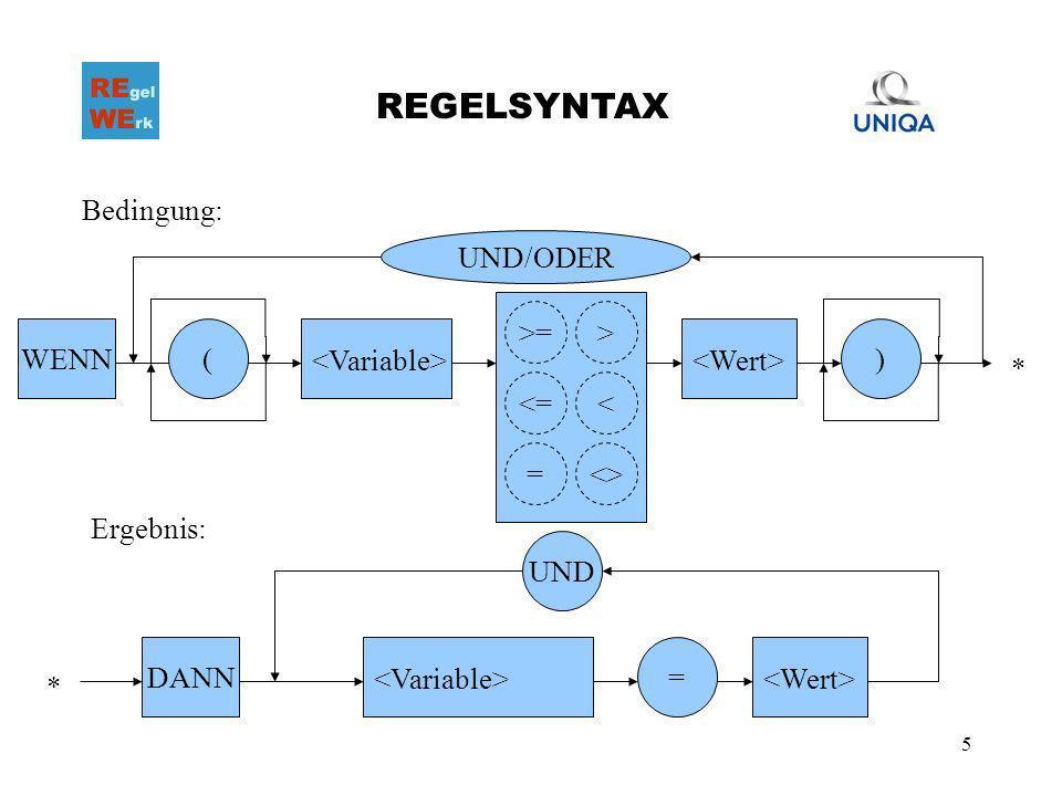5 REGELSYNTAX () UND/ODER Bedingung: Ergebnis: UND = WENN DANN * >=> <=< <>= *