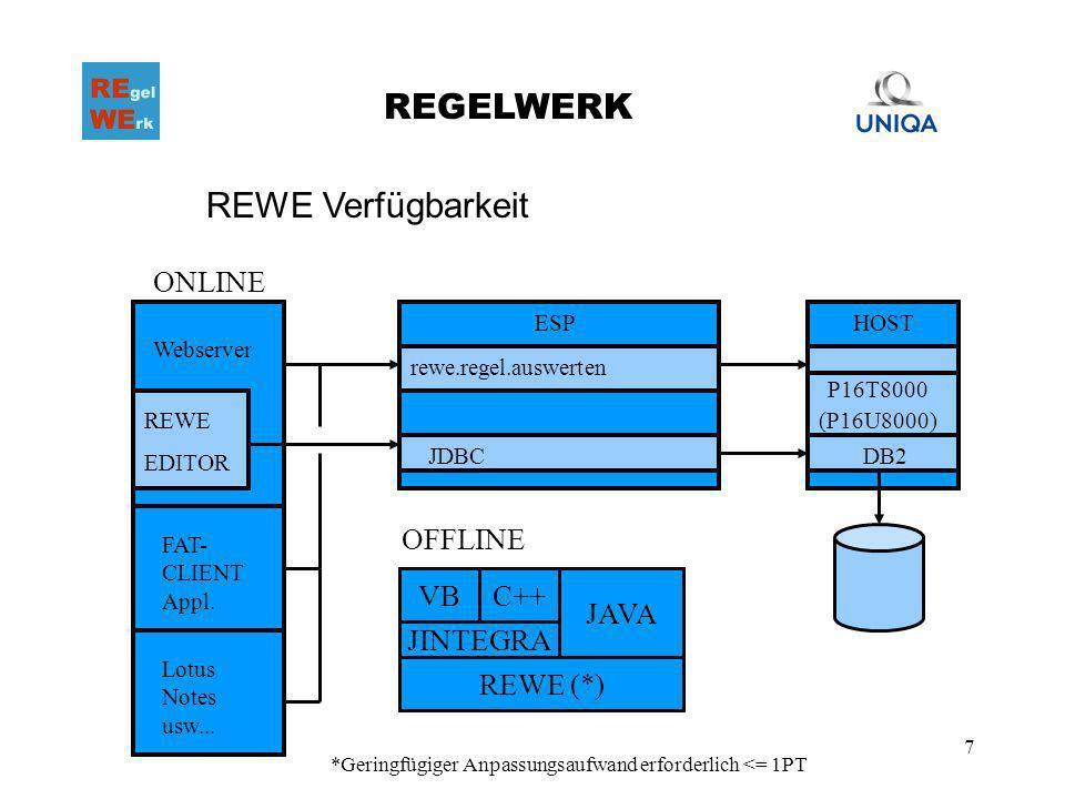 7 REGELWERK REWE Verfügbarkeit Webserver REWE EDITOR rewe.regel.auswerten JDBC P16T8000 HOST DB2 FAT- CLIENT Appl. Lotus Notes usw... ESP (P16U8000) O