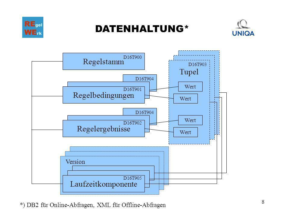 8 Tupel DATENHALTUNG* Regelstamm A A Laufzeitkomponente Version Wert *) DB2 für Online-Abfragen, XML für Offline-Abfragen D16T900 D16T905 D16T903 Rege