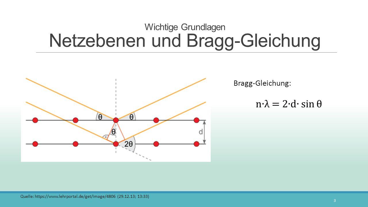 Wichtige Grundlagen Netzebenen und Bragg-Gleichung 3 Quelle: https://www.lehrportal.de/get/image/4806 (29.12.13; 13:33)