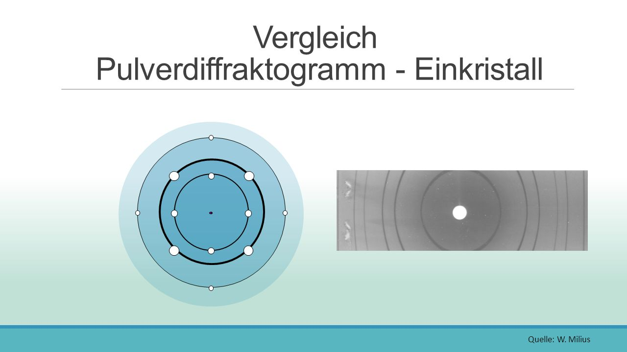 Vergleich Pulverdiffraktogramm - Einkristall Einkristall-Beugungsbild Pulverdiffraktogramm 8 Quelle: R.