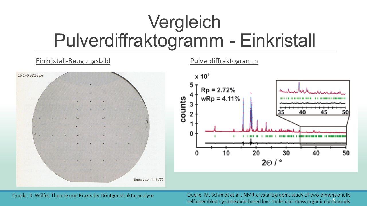 Vergleich Pulverdiffraktogramm - Einkristall Einkristall-Beugungsbild Pulverdiffraktogramm 8 Quelle: R. Wölfel, Theorie und Praxis der Röntgenstruktur
