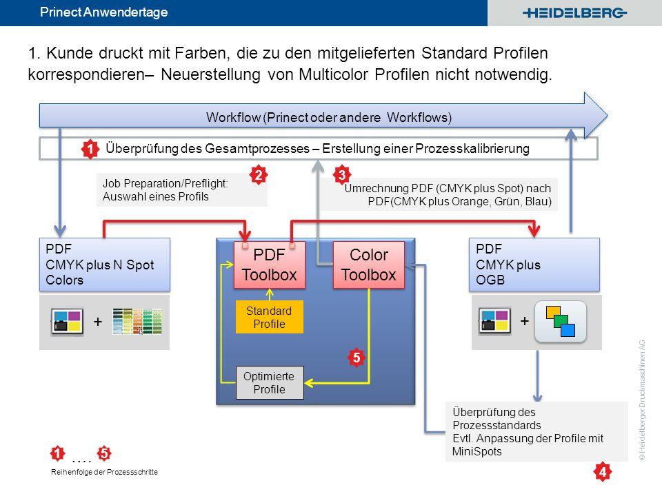 © Heidelberger Druckmaschinen AG Prinect Anwendertage Überprüfung des Gesamtprozesses – Erstellung einer Prozesskalibrierung 1. Kunde druckt mit Farbe