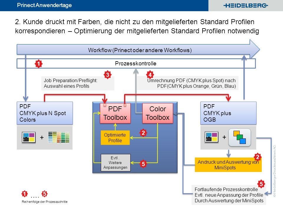© Heidelberger Druckmaschinen AG Prinect Anwendertage Fortlaufende Prozesskontrolle Evtl. neue Anpassung der Profile Durch Auswertung der MiniSpots Um