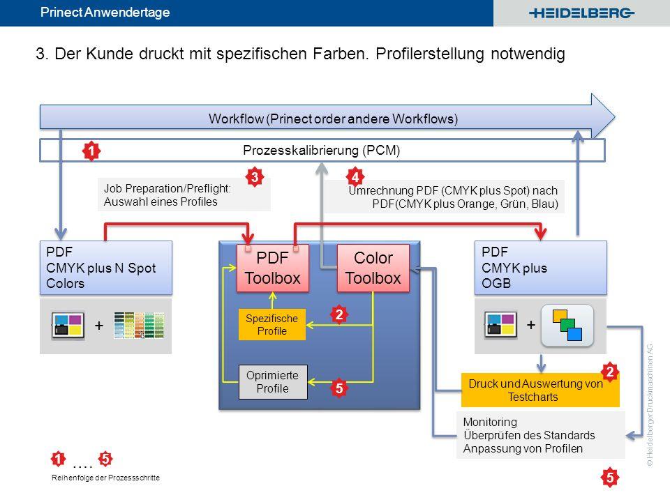 © Heidelberger Druckmaschinen AG Prinect Anwendertage Umrechnung PDF (CMYK plus Spot) nach PDF(CMYK plus Orange, Grün, Blau) 3. Der Kunde druckt mit s