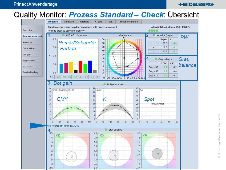 © Heidelberger Druckmaschinen AG Prinect Anwendertage Quality Monitor: Prozess Standard – Check: Übersicht 27 1 Primär/Sekundär -Farben 2 PW 3 Dot gai